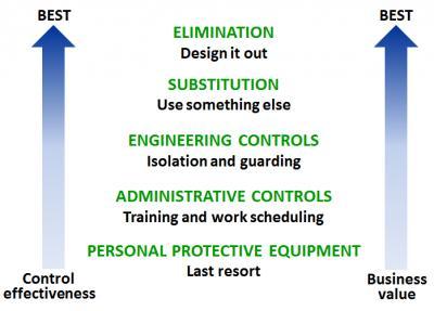 Минимизация рисков: внедрение OHSAS 18001 2007
