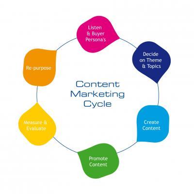 Тренды контент-маркетинга в 2014 году
